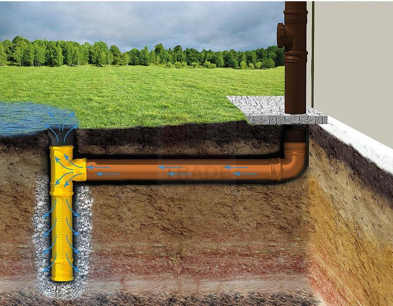 Bay Kleinanzeigen Abfluss Dienstleistungen Fur Haus Garten Jetzt Finden Oder Inserieren Ob Abwasser Im Keller Regenwasser Auf Der Terrasse