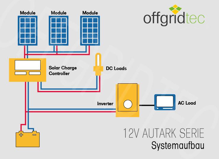 12v Solaranlage Autark Xl Master 300w Solar 1500w Ac